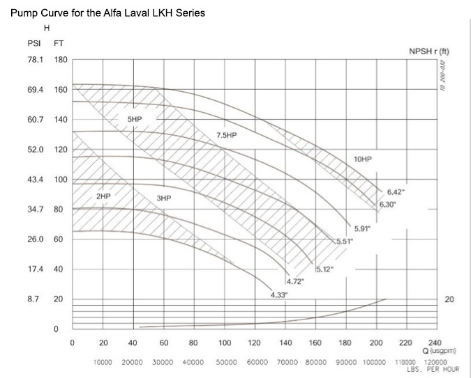 Pump Curve for the Alfa Laval LKH Series